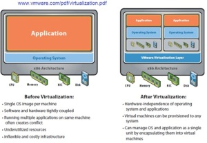 VMware before - after